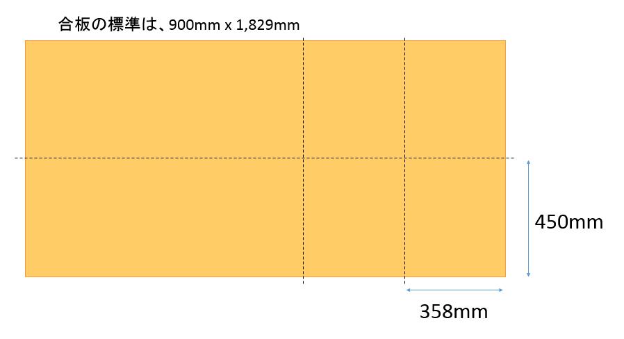 合板で売られている板の標準サイズは、900mm x 1,829mm